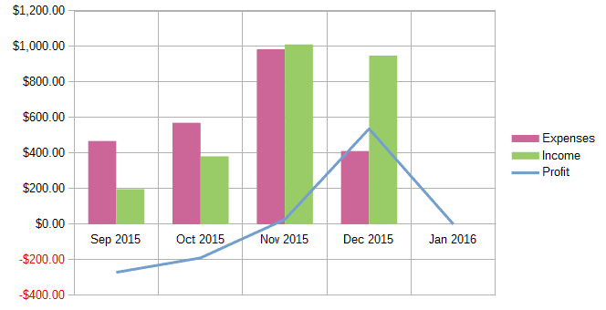 My Monthly Income Report: December 2015