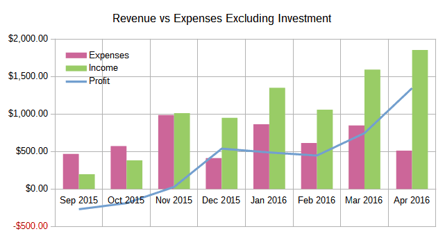 April 2016 Income Report: Revenue vs Expenses Excluding Investments