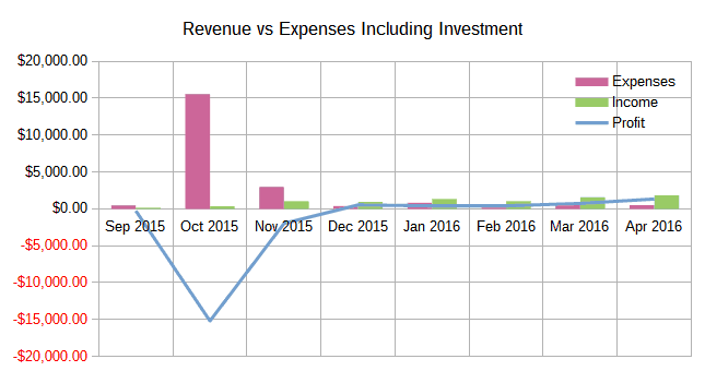 April 2016 Income Report: Revenue vs Expenses Including Investments