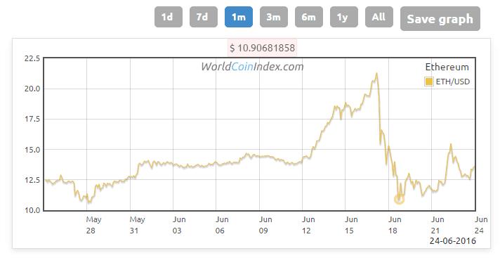 Cryptocurrency exchange rates usd