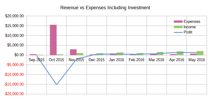 May 2016 Income Report Revenue vs Expenses Including Investments