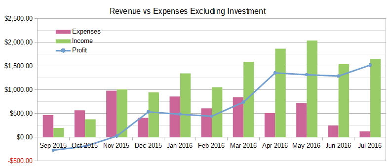 July 2016 Income Report Revenue vs Expenses Excluding Investments