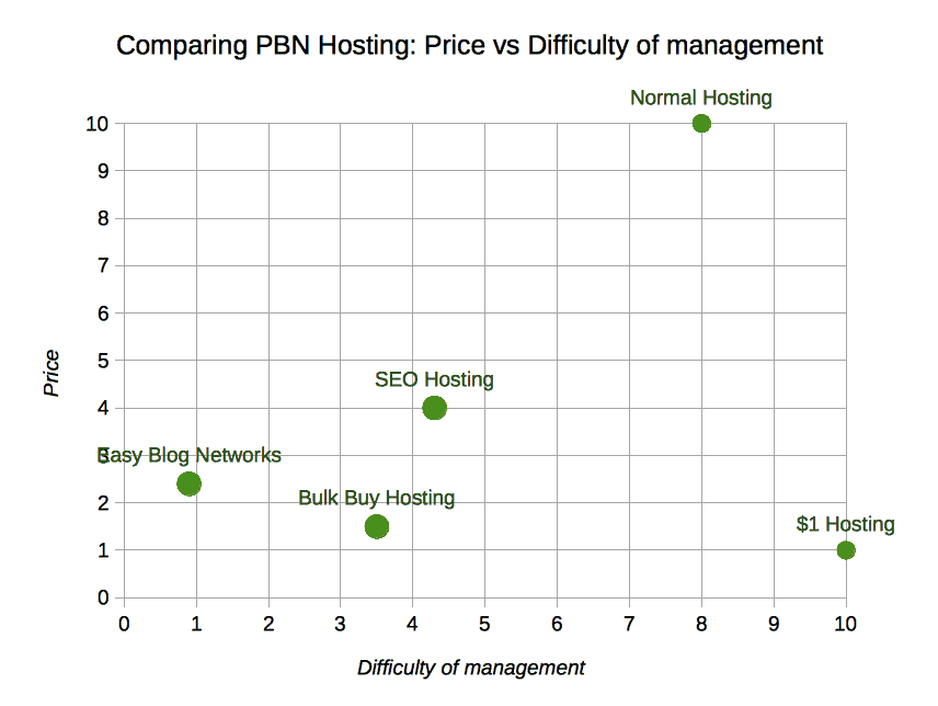 pbn review price vs difficutly