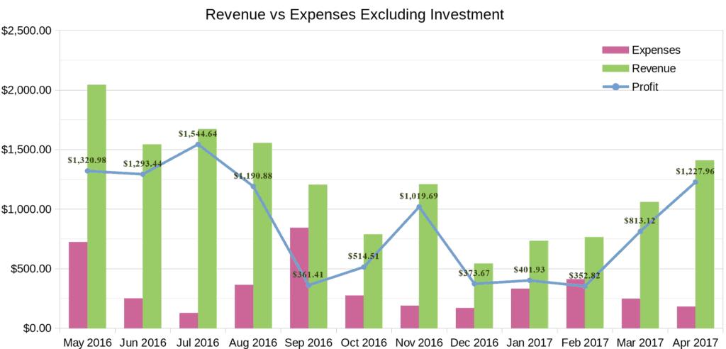 April 2017 income report chart