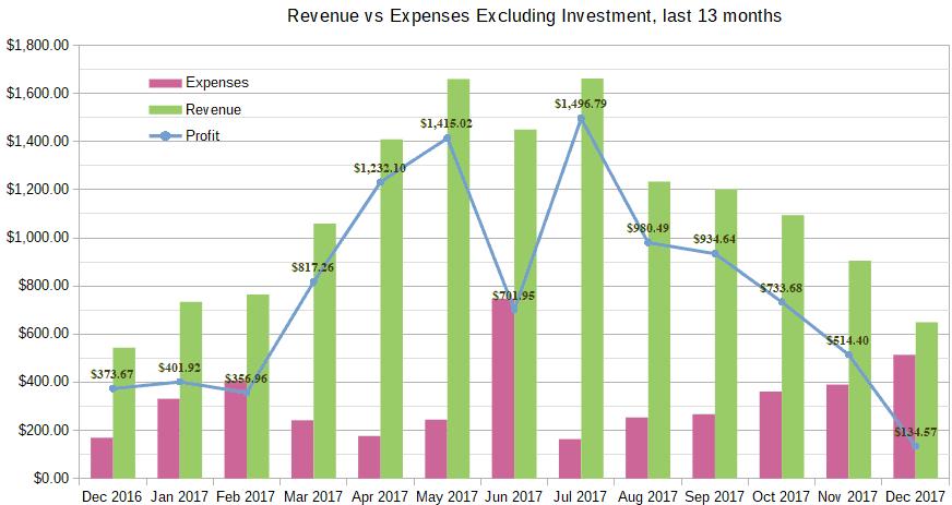 December 2017 Income Report revenue chart