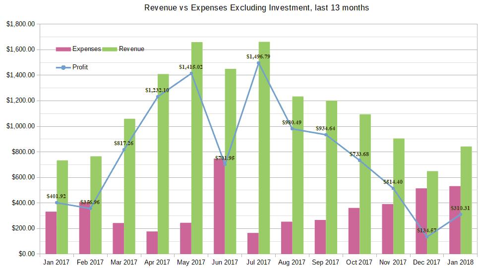 January 2018 Income total chart