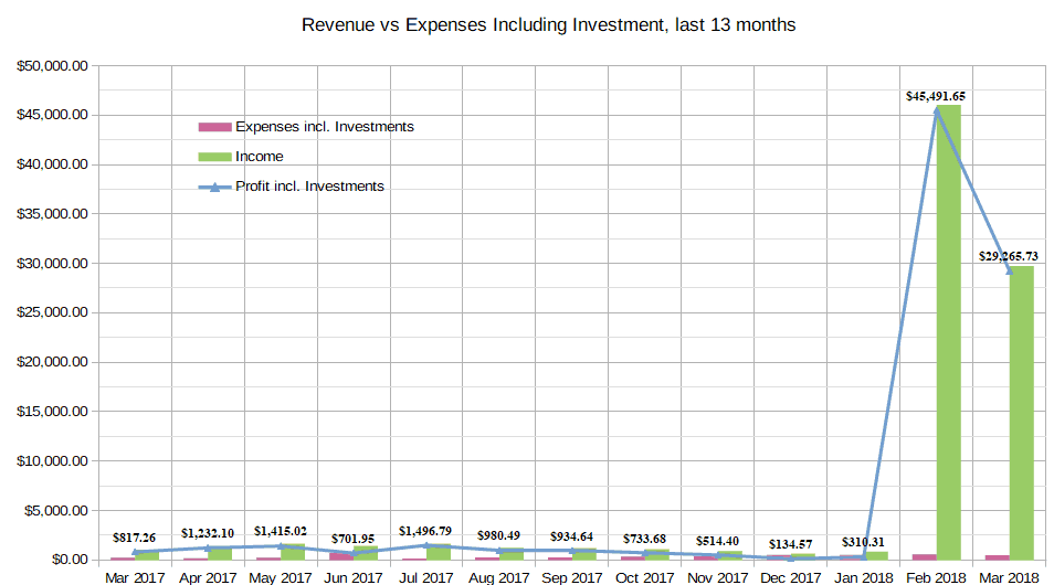 March 2018 Income Report totals chart with cryptocurrency