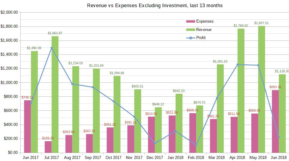 June 2018 income report chart