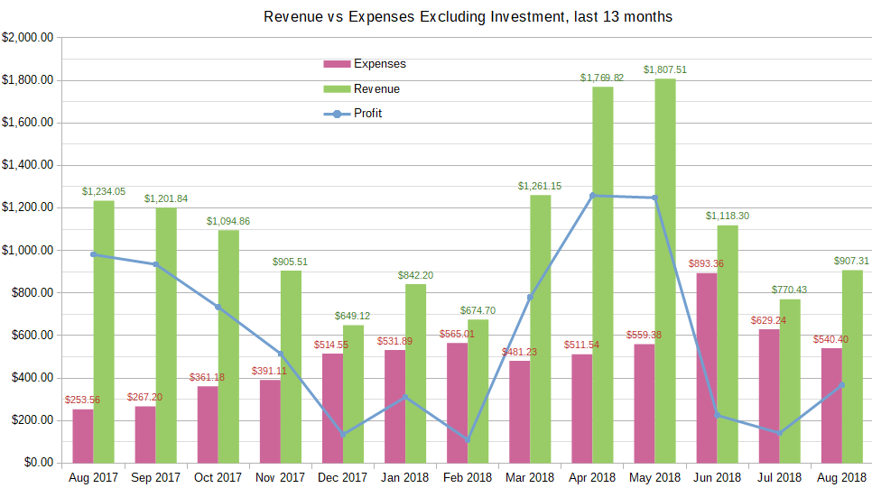 august_2018_income_report_-_chart 13 months