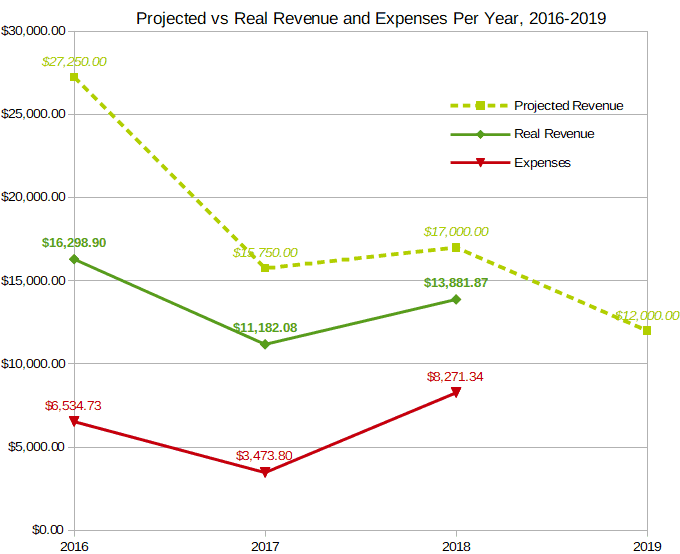 real vs projected revenue 2018 with 2019 no cryptocurrency