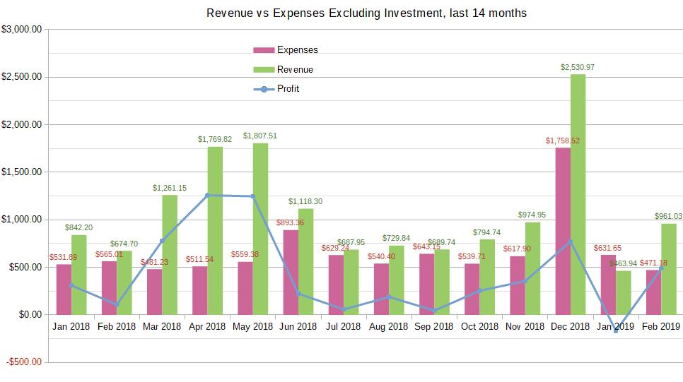 January-February 2019 income report chart