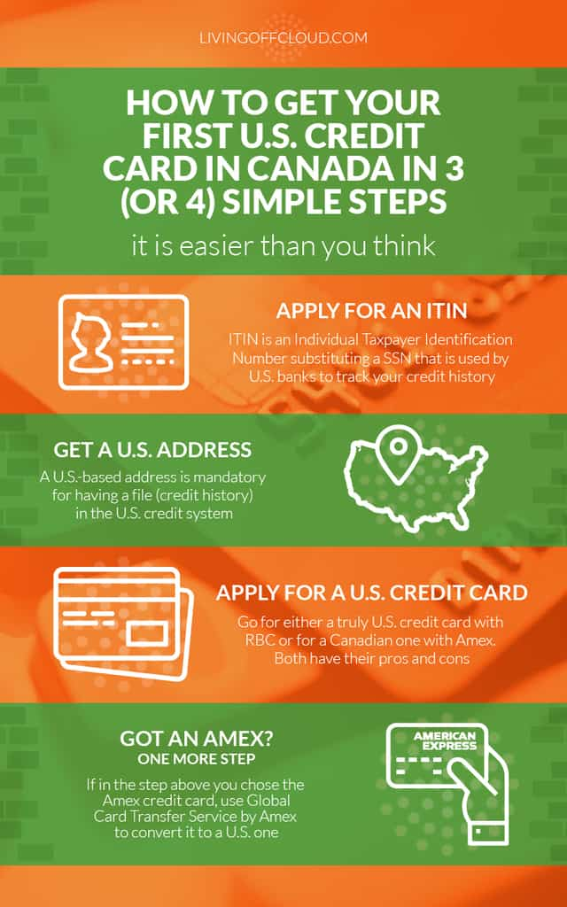Example of Kapa99 design: How to get US credit card in Canada Infographic
