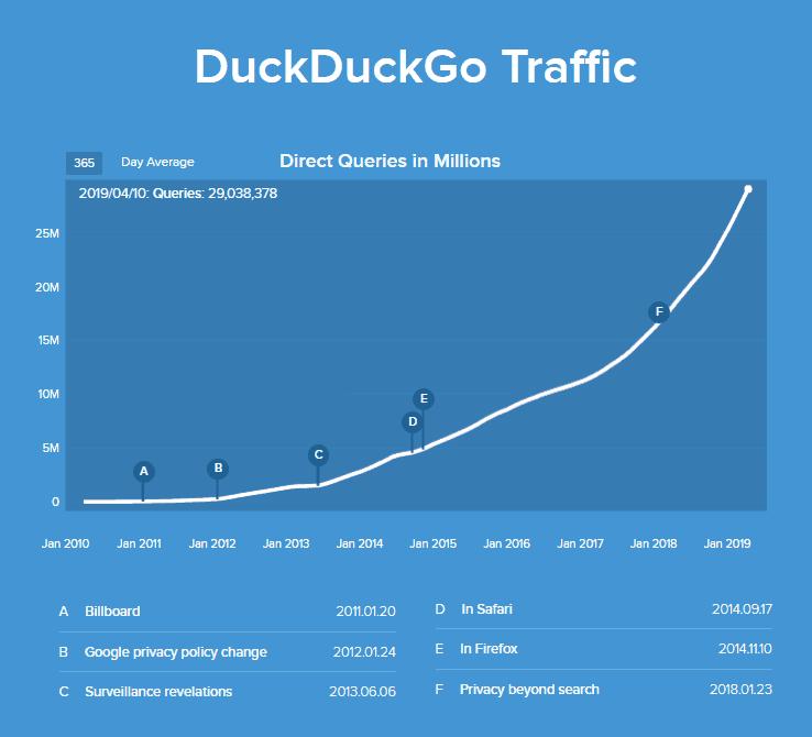 duckduckgo_search_volume_by_Apr_2019