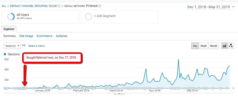 Is Tailwind worth it? Pinterest traffic for Elephant website in Dec 1 - May 31 when I was using Tailwind