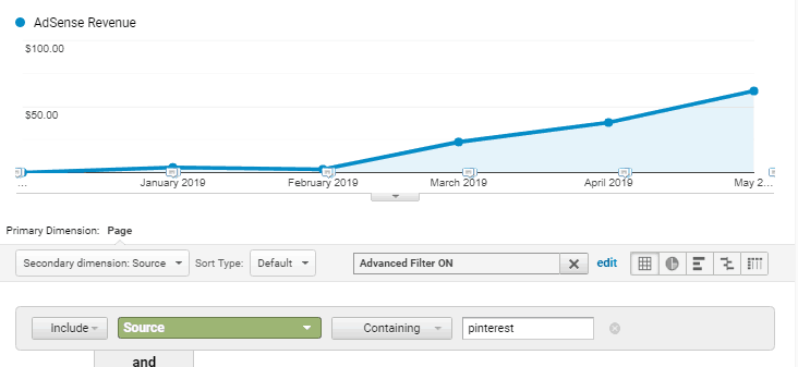 My ads revenue from the Pinterest traffic. Is Tailwind worth it?