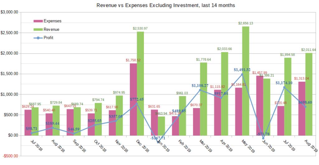 jul aug 2019 income report chart