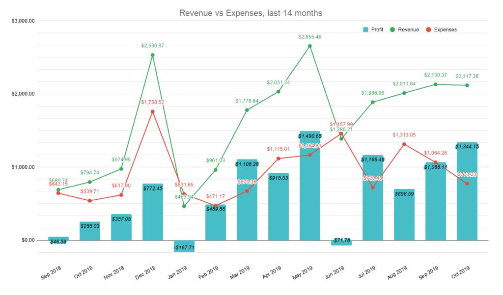 Revenue vs Expenses for last 14 months