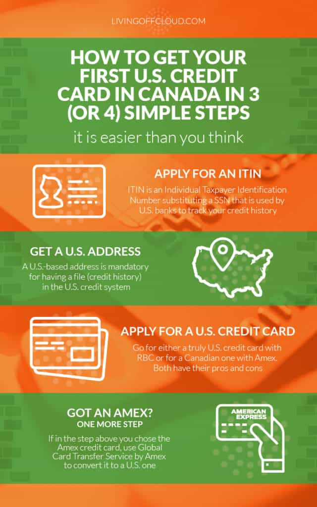 kapa99 Infographic How to get US credit card in Canada-01