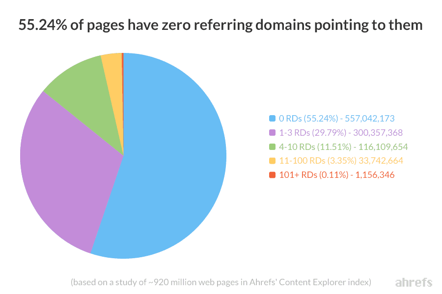 55-percent-of-pages-have-zero-referring-domains-ahrefs