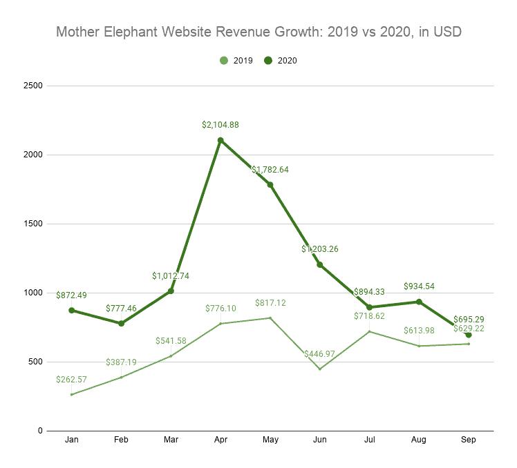 Mother Elephant Website Revenue Growth_ 2019 vs 2020, in USD