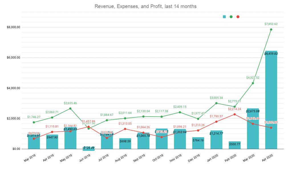 Revenue Expenses Profit last 14 months March to April 2020