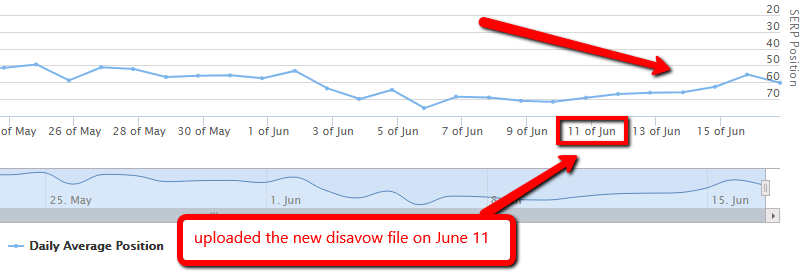 A graph showing when the new disavow file was uploaded