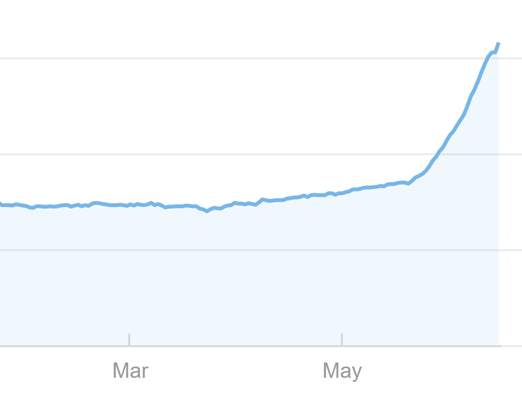 Unicorn backlinks spike