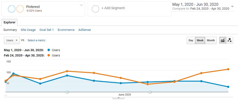 Pinterest traffic drop for elephant 2