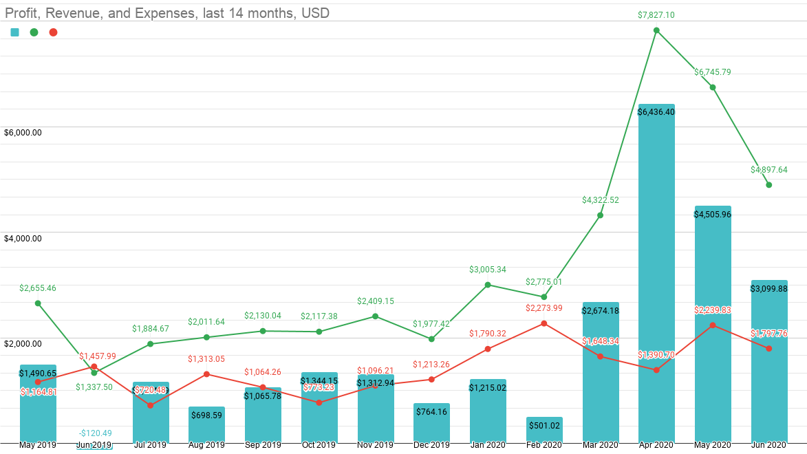 Profit, Revenue, and Expenses May 2019 - June 2020