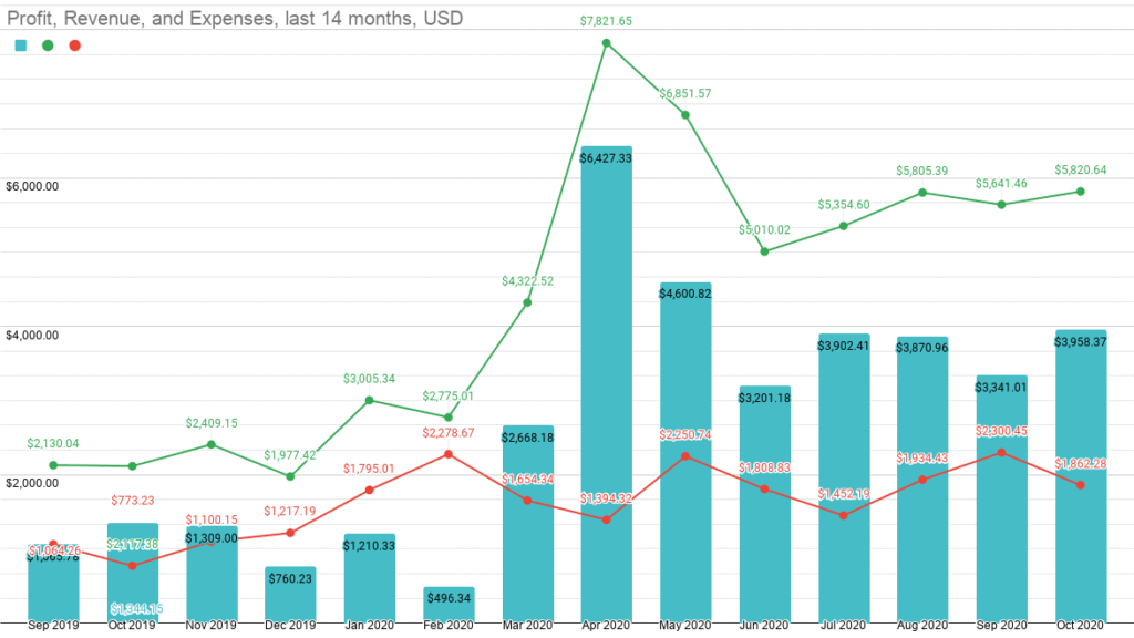 a chart with my revenue vs expenses history for the last 14 months