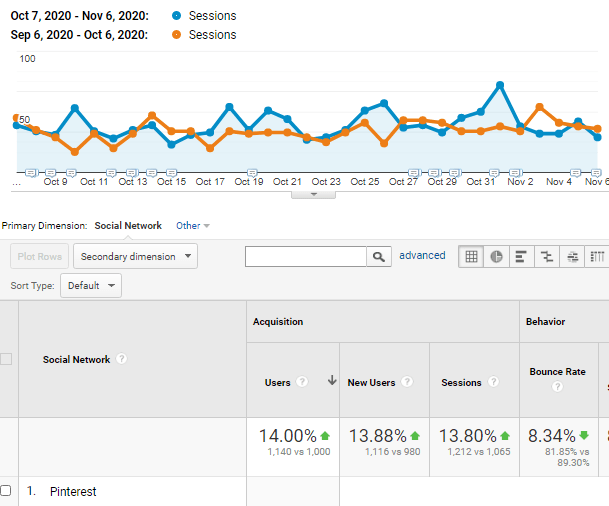 Mother elephant Pinterest traffic Oct 2020 vs Sep 2020