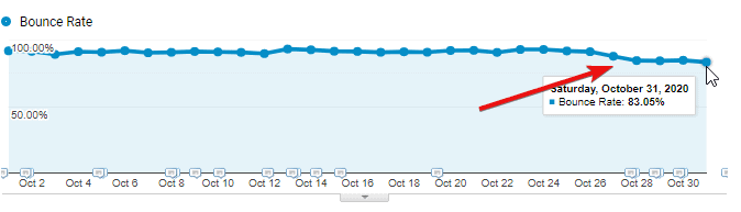 Mother elephant bounce rate Oct 2020