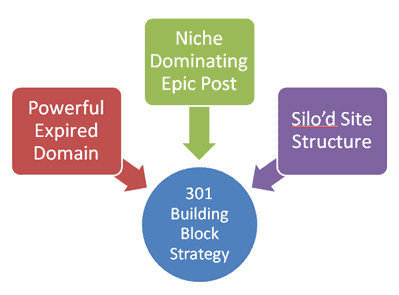 Authority site Strategy Diagram