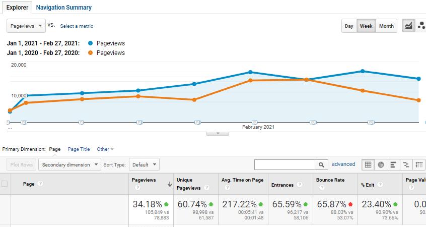 Camel website traffic comparison graph