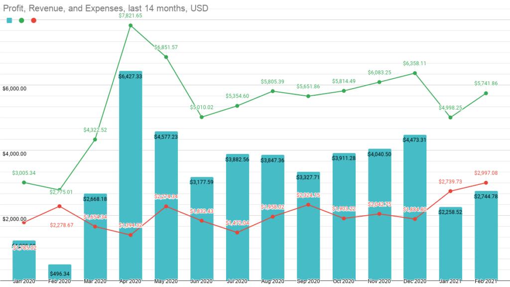 Financial Performance  Jan 2020- Feb 2020