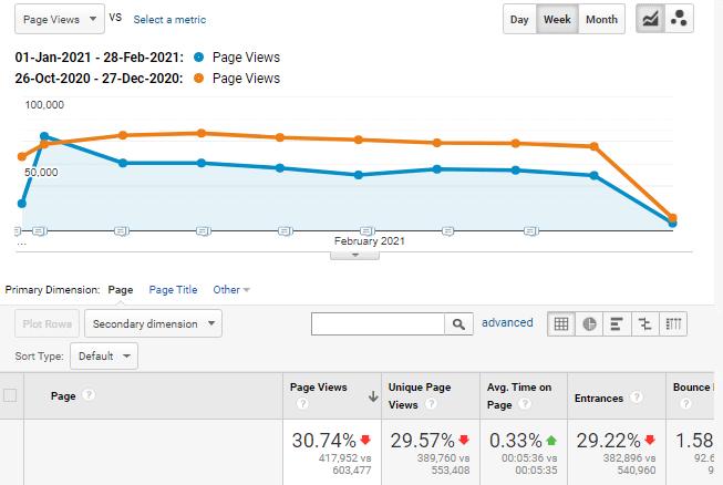 Unicorn website traffic comparison graph