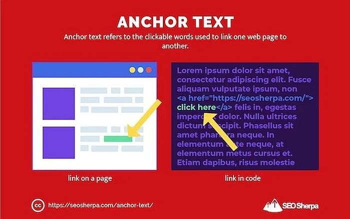 Anchor Text Infograph