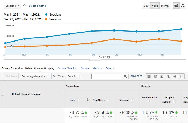 Camel Website Bi-Monthly Traffic Comparison in Google Analytics
